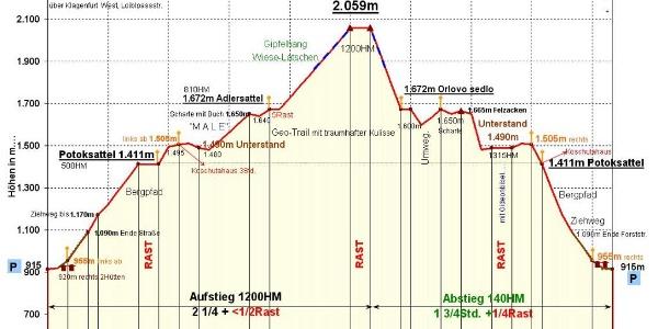 Zeit-Wege -Diagramm im Detail