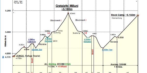 Zeit-Wege-Diagramm im Detail.