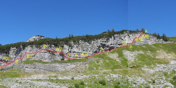 Klettersteig: Übersicht