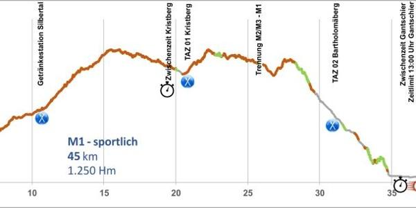 Höhenprofil M1 Mountainbike Marathon