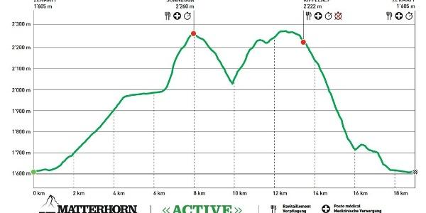 Streckenprofil Strecke Active