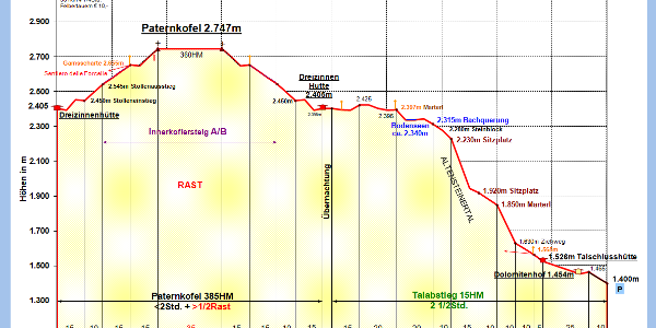 Zeit-Wege-Diagramm im Detail