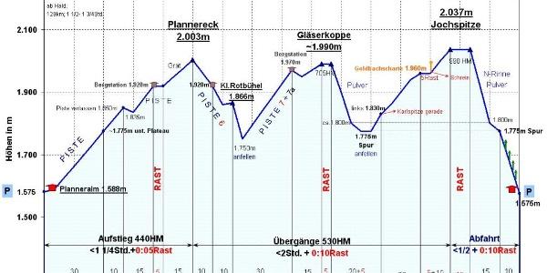 Zeit-Wege-Diagramm, mit vielen Details